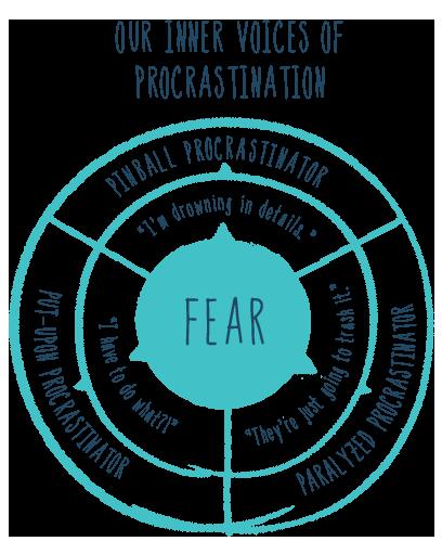 Unstuck Procrasintation